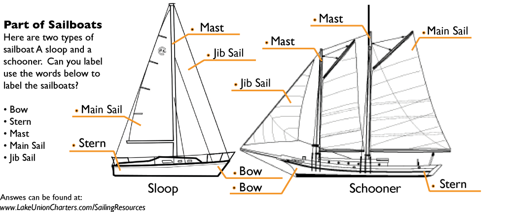 Boat parts-answers