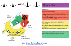COB-down wind