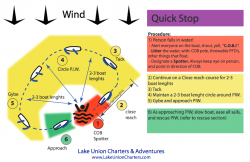COB-upwind